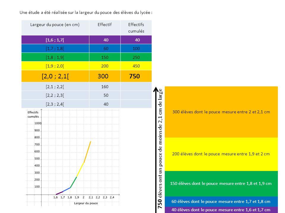 Largeur du pouce (en cm)Effectif Effectifs cumulés [1,6 ; 1,7[40 [1,7 ; 1,8[60100 [1,8 ; 1,9[150250 [1,9 ; 2,0[200450 [2,0 ; 2,1[300750 [2,1 ; 2,2[160 910 [2,2 ; 2,3[50 [2,3 ; 2,4[40 40 élèves dont le pouce mesure entre 1,6 et 1,7 cm 60 élèves dont le pouce mesure entre 1,7 et 1,8 cm 150 élèves dont le pouce mesure entre 1,8 et 1,9 cm 200 élèves dont le pouce mesure entre 1,9 et 2 cm 300 élèves dont le pouce mesure entre 2 et 2,1 cm 160 élèves dont le pouce mesure entre 2,1 et 2,2 cm 910 élèves ont un pouce de moins de 2,2 cm de large Une étude a été réalisée sur la largeur du pouce des élèves du lycée :