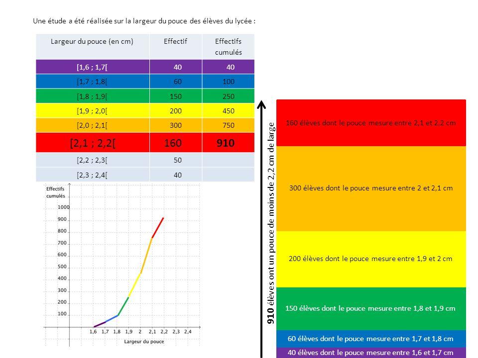 Largeur du pouce (en cm)Effectif Effectifs cumulés [1,6 ; 1,7[40 [1,7 ; 1,8[60100 [1,8 ; 1,9[150250 [1,9 ; 2,0[200450 [2,0 ; 2,1[300750 [2,1 ; 2,2[160 910 [2,2 ; 2,3[50 960 [2,3 ; 2,4[40 1000 40 élèves dont le pouce mesure entre 1,6 et 1,7 cm 60 élèves dont le pouce mesure entre 1,7 et 1,8 cm 150 élèves dont le pouce mesure entre 1,8 et 1,9 cm 200 élèves dont le pouce mesure entre 1,9 et 2 cm 300 élèves dont le pouce mesure entre 2 et 2,1 cm 160 élèves dont le pouce mesure entre 2,1 et 2,2 cm 50 élèves dont le pouce mesure entre 2,2 et 2,3 cm 40 élèves dont le pouce mesure entre 2,3 et 2,4 cm Une étude a été réalisée sur la largeur du pouce des élèves du lycée : 500 élèves Médiane x m = 2,0167 cm Classe médiane: [2 ; 2,1[