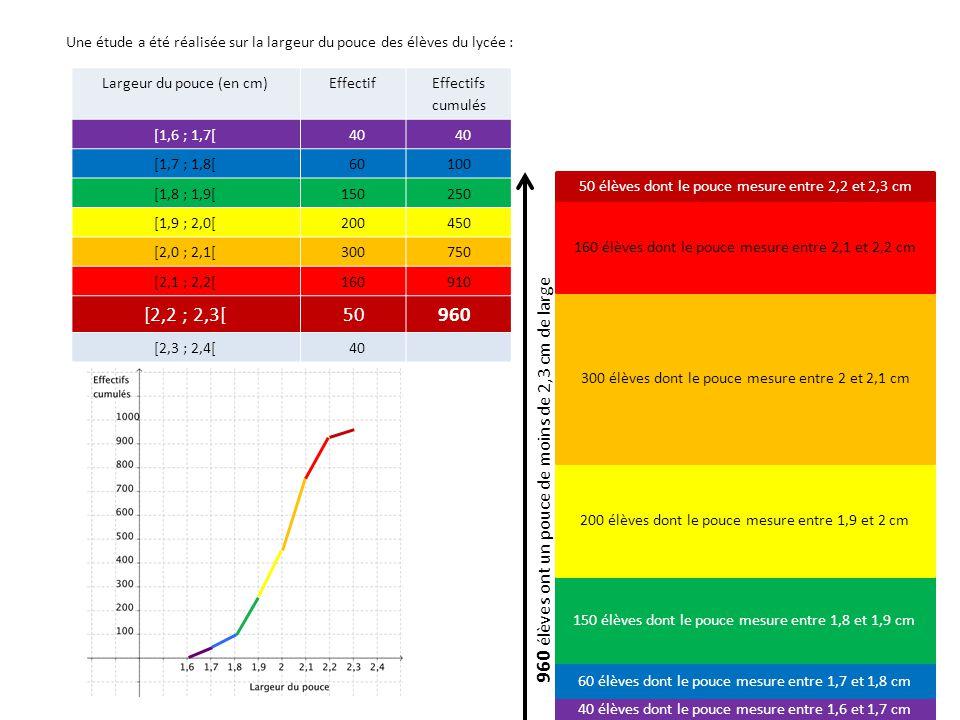 Largeur du pouce (en cm)Effectif Effectifs cumulés [1,6 ; 1,7[40 [1,7 ; 1,8[60100 [1,8 ; 1,9[150250 [1,9 ; 2,0[200450 [2,0 ; 2,1[300750 [2,1 ; 2,2[160 910 [2,2 ; 2,3[50 960 [2,3 ; 2,4[40 1000 40 élèves dont le pouce mesure entre 1,6 et 1,7 cm 60 élèves dont le pouce mesure entre 1,7 et 1,8 cm 150 élèves dont le pouce mesure entre 1,8 et 1,9 cm 200 élèves dont le pouce mesure entre 1,9 et 2 cm 300 élèves dont le pouce mesure entre 2 et 2,1 cm 160 élèves dont le pouce mesure entre 2,1 et 2,2 cm 50 élèves dont le pouce mesure entre 2,2 et 2,3 cm 40 élèves dont le pouce mesure entre 2,3 et 2,4 cm 1000 élèves ont un pouce de moins de 2,4 cm de large Une étude a été réalisée sur la largeur du pouce des élèves du lycée :