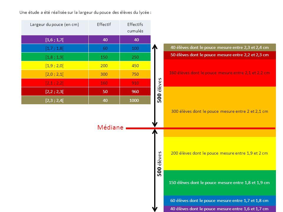 Largeur du pouce (en cm)Effectif Effectifs cumulés [1,6 ; 1,7[40 [1,7 ; 1,8[60100 [1,8 ; 1,9[150250 [1,9 ; 2,0[200450 [2,0 ; 2,1[300750 [2,1 ; 2,2[160 910 [2,2 ; 2,3[50 960 [2,3 ; 2,4[40 1000 40 élèves dont le pouce mesure entre 1,6 et 1,7 cm 60 élèves dont le pouce mesure entre 1,7 et 1,8 cm 150 élèves dont le pouce mesure entre 1,8 et 1,9 cm 200 élèves dont le pouce mesure entre 1,9 et 2 cm 300 élèves dont le pouce mesure entre 2 et 2,1 cm 160 élèves dont le pouce mesure entre 2,1 et 2,2 cm 50 élèves dont le pouce mesure entre 2,2 et 2,3 cm 40 élèves dont le pouce mesure entre 2,3 et 2,4 cm Une étude a été réalisée sur la largeur du pouce des élèves du lycée : 500 élèves Médiane Classe médiane: [2 ; 2,1[