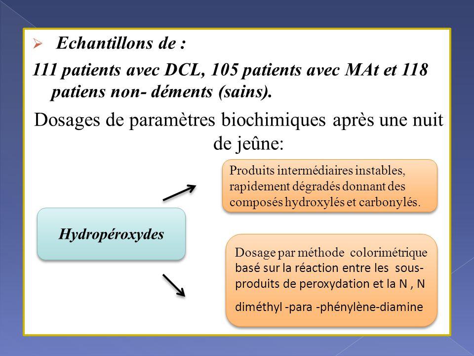  Echantillons de : 111 patients avec DCL, 105 patients avec MAt et 118 patiens non- déments (sains).