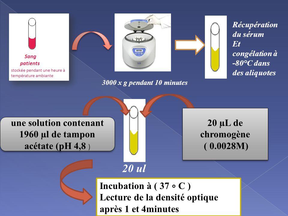 3000 x g pendant 10 minutes Récupération du sérum Et congélation à -80°C dans des aliquotes 20 ul une solution contenant 1960 µl de tampon acétate (pH 4,8 ) 20 µL de chromogène ( 0.0028M) 20 µL de chromogène ( 0.0028M) Incubation à ( 37 ∘ C ) Lecture de la densité optique après 1 et 4minutes