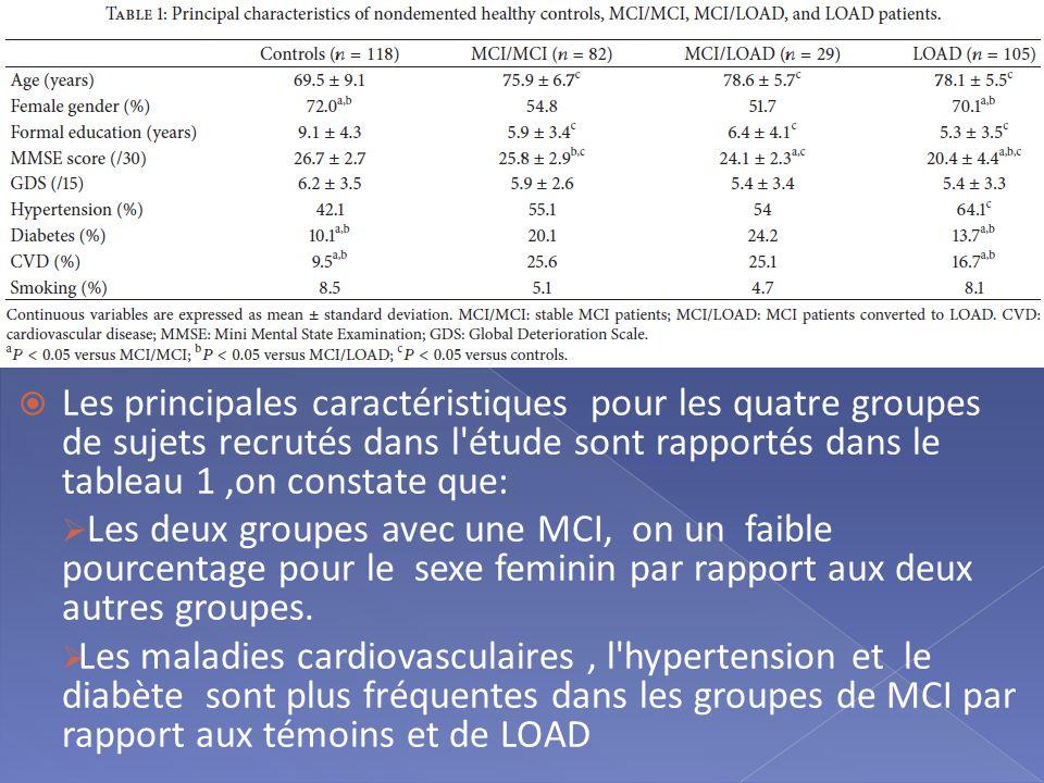  Les principales caractéristiques pour les quatre groupes de sujets recrutés dans l étude sont rapportés dans le tableau 1,on constate que:  Les deux groupes avec une MCI, on un faible pourcentage pour le sexe feminin par rapport aux deux autres groupes.