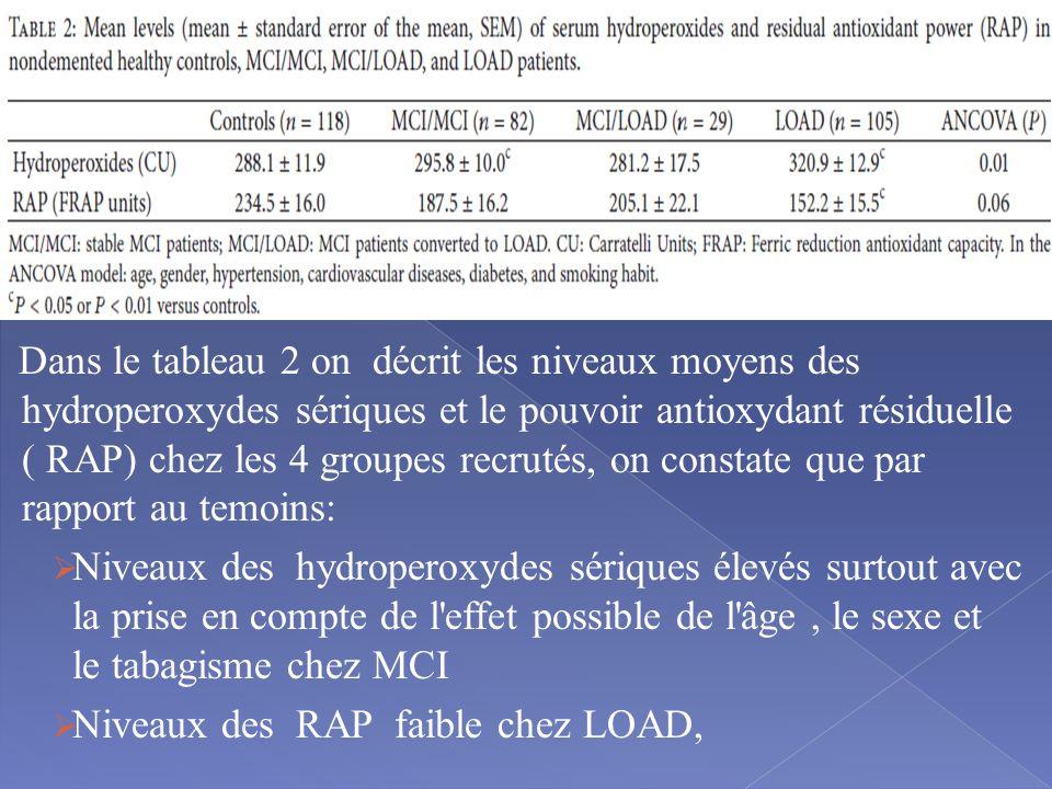 Dans le tableau 2 on décrit les niveaux moyens des hydroperoxydes sériques et le pouvoir antioxydant résiduelle ( RAP) chez les 4 groupes recrutés, on constate que par rapport au temoins:  Niveaux des hydroperoxydes sériques élevés surtout avec la prise en compte de l effet possible de l âge, le sexe et le tabagisme chez MCI  Niveaux des RAP faible chez LOAD,