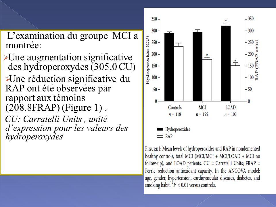 L'examination du groupe MCI a montrée:  Une augmentation significative des hydroperoxydes (305,0 CU)  Une réduction significative du RAP ont été observées par rapport aux témoins (208.8FRAP) (Figure 1).