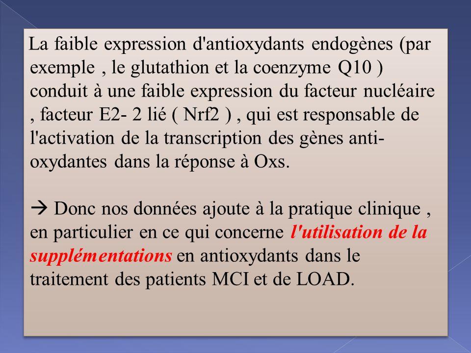 La faible expression d antioxydants endogènes (par exemple, le glutathion et la coenzyme Q10 ) conduit à une faible expression du facteur nucléaire, facteur E2- 2 lié ( Nrf2 ), qui est responsable de l activation de la transcription des gènes anti- oxydantes dans la réponse à Oxs.