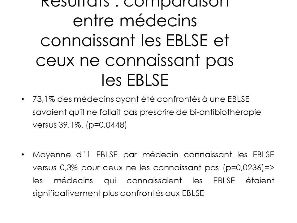 Résultats : comparaison entre médecins connaissant les EBLSE et ceux ne connaissant pas les EBLSE 73,1% des médecins ayant été confrontés à une EBLSE