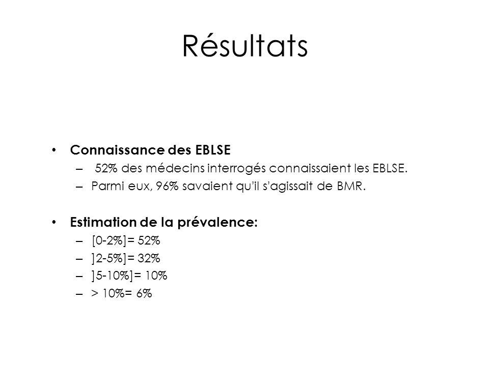 Résultats Connaissance des EBLSE – 52% des médecins interrogés connaissaient les EBLSE. – Parmi eux, 96% savaient qu'il s'agissait de BMR. Estimation
