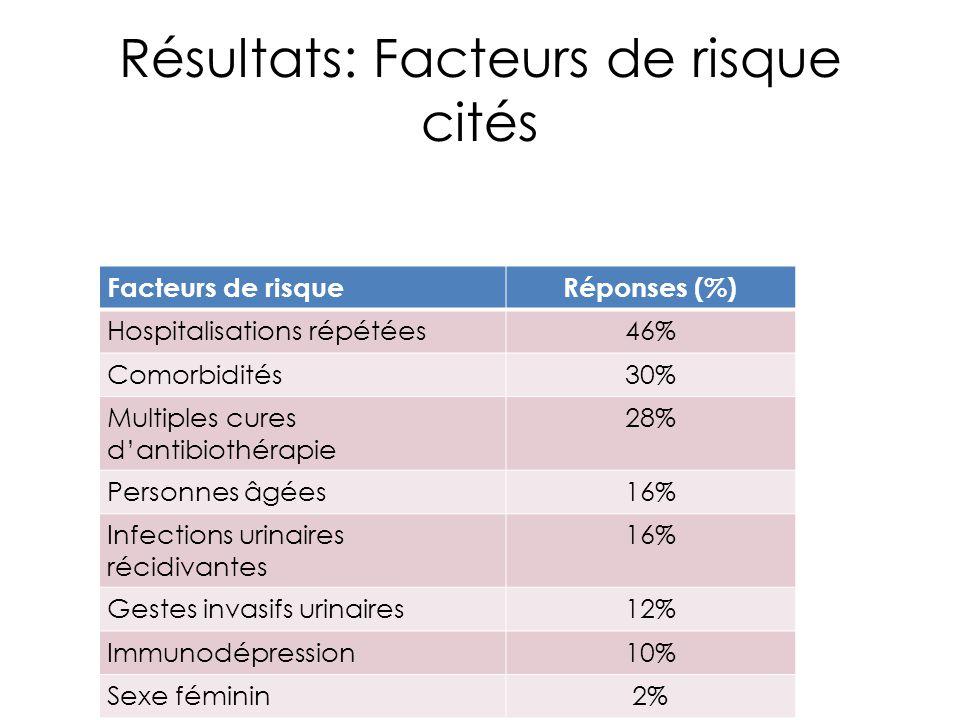 Résultats: Facteurs de risque cités Facteurs de risqueRéponses (%) Hospitalisations répétées46% Comorbidités30% Multiples cures d'antibiothérapie 28%