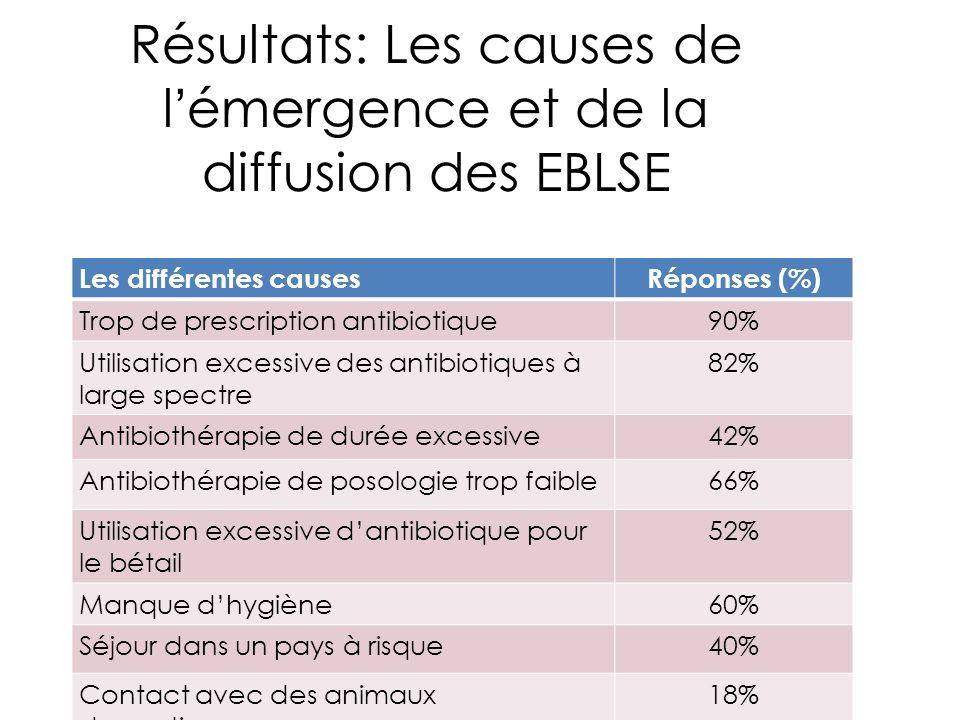 Résultats: Les causes de l'émergence et de la diffusion des EBLSE Les différentes causesRéponses (%) Trop de prescription antibiotique90% Utilisation