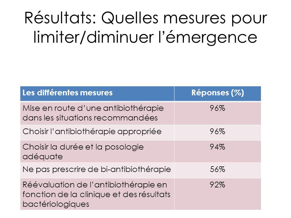 Résultats: Quelles mesures pour limiter/diminuer l'émergence Les différentes mesuresRéponses (%) Mise en route d'une antibiothérapie dans les situatio
