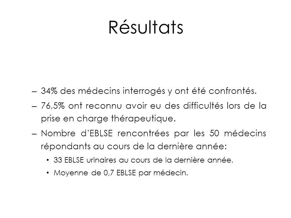 Résultats – 34% des médecins interrogés y ont été confrontés. – 76,5% ont reconnu avoir eu des difficultés lors de la prise en charge thérapeutique. –