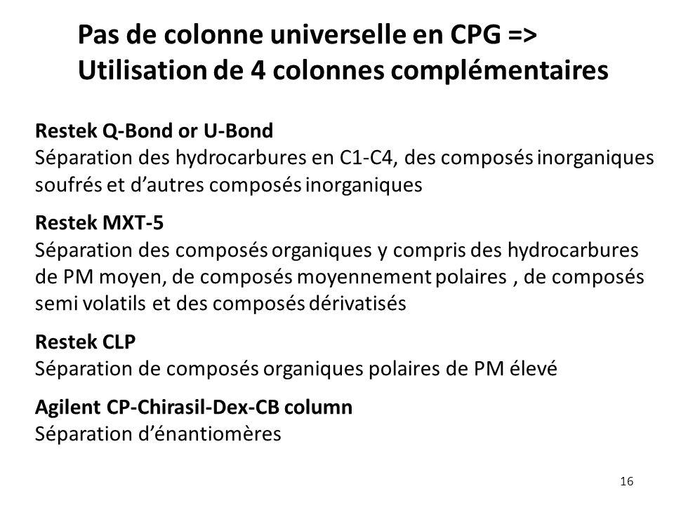 16 Pas de colonne universelle en CPG => Utilisation de 4 colonnes complémentaires Restek Q-Bond or U-Bond Séparation des hydrocarbures en C1-C4, des composés inorganiques soufrés et d'autres composés inorganiques Restek MXT-5 Séparation des composés organiques y compris des hydrocarbures de PM moyen, de composés moyennement polaires, de composés semi volatils et des composés dérivatisés Restek CLP Séparation de composés organiques polaires de PM élevé Agilent CP-Chirasil-Dex-CB column Séparation d'énantiomères