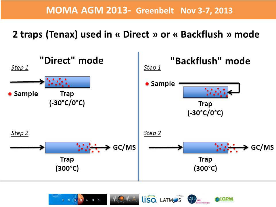 MOMA AGM 2013- Greenbelt Nov 3-7, 2013 26 Direct mode Trap (-30°C/0°C) Sample Trap (300°C) GC/MS Backflush mode Step 1 Step 2 Trap (-30°C/0°C) Sample Trap (300°C) GC/MS Step 1 Step 2 2 traps (Tenax) used in « Direct » or « Backflush » mode