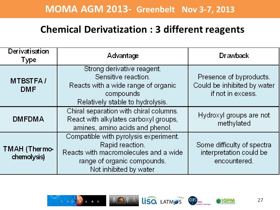 MOMA AGM 2013- Greenbelt Nov 3-7, 2013 27 Chemical Derivatization : 3 different reagents