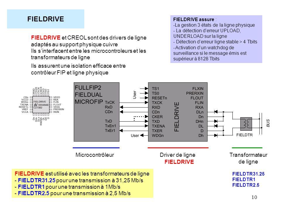 10 FIELDRIVE FIELDRIVE et CREOL sont des drivers de ligne adaptés au support physique cuivre Ils s'interfacent entre les microcontroleurs et les trans