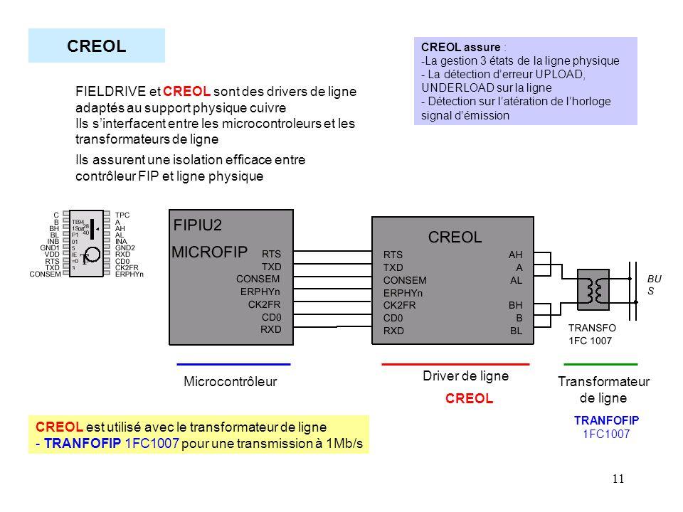 11 CREOL Microcontrôleur Driver de ligne Transformateur de ligne CREOL FIELDRIVE et CREOL sont des drivers de ligne adaptés au support physique cuivre