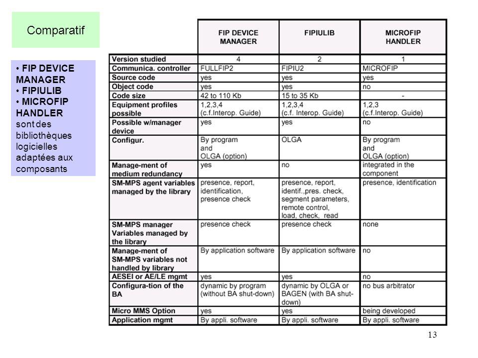13 Comparatif FIP DEVICE MANAGER FIPIULIB MICROFIP HANDLER sont des bibliothèques logicielles adaptées aux composants