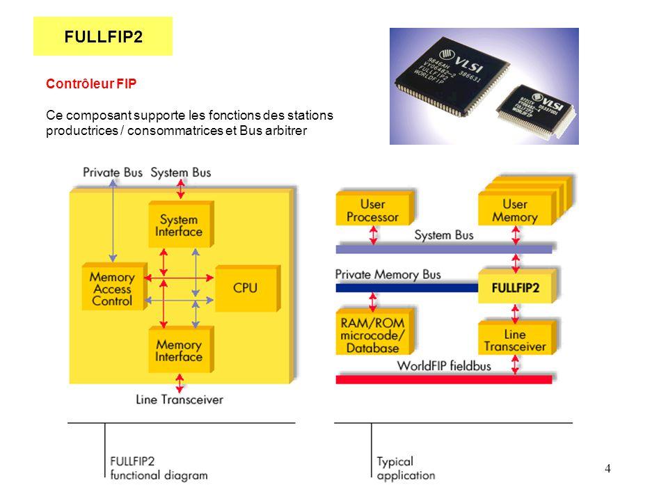 4 FULLFIP2 Contrôleur FIP Ce composant supporte les fonctions des stations productrices / consommatrices et Bus arbitrer