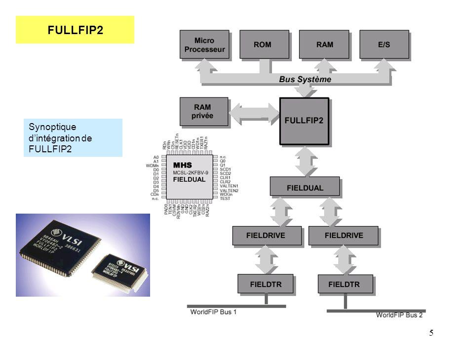 5 FULLFIP2 Synoptique d'intégration de FULLFIP2
