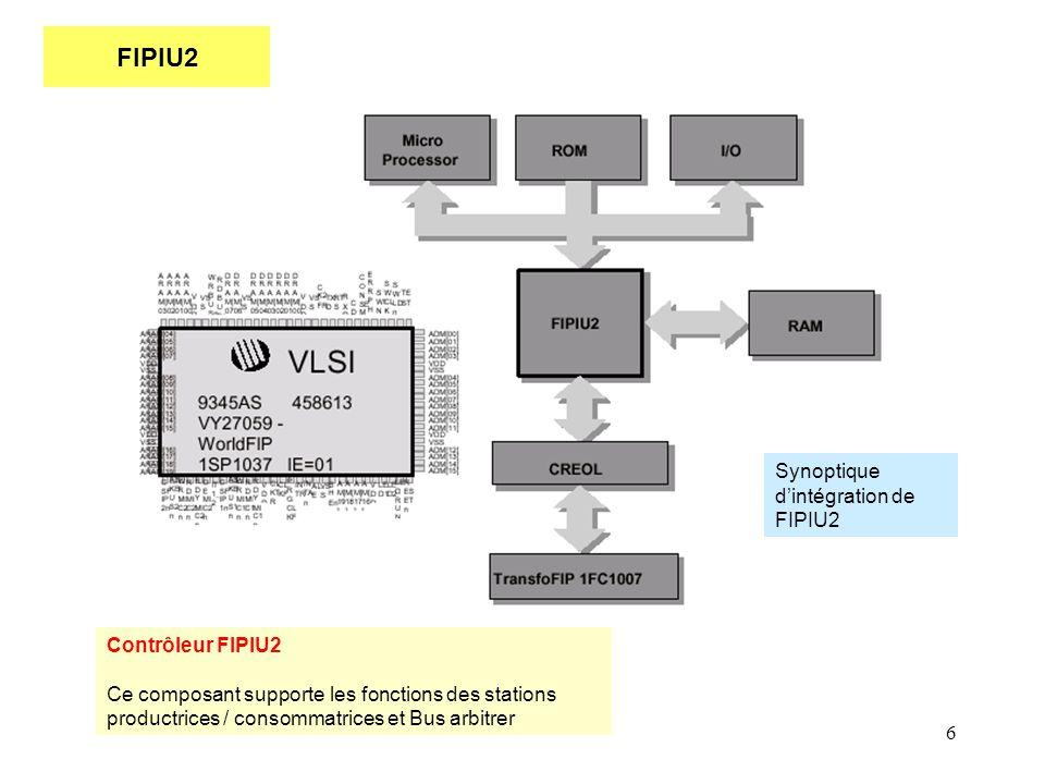 6 FIPIU2 Contrôleur FIPIU2 Ce composant supporte les fonctions des stations productrices / consommatrices et Bus arbitrer Synoptique d'intégration de