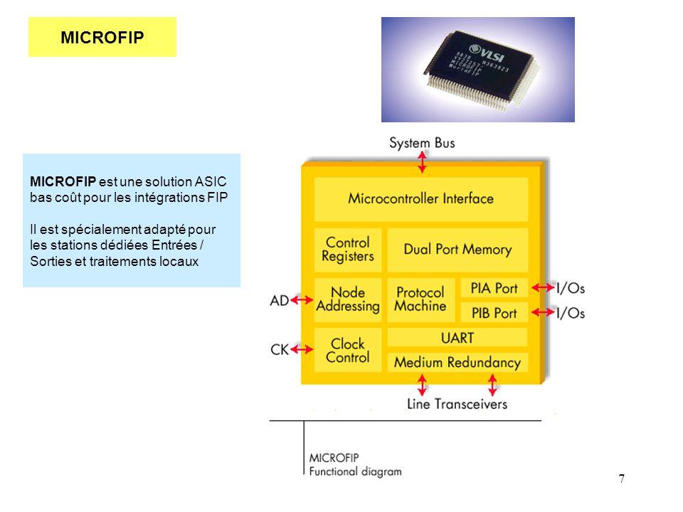 7 MICROFIP MICROFIP est une solution ASIC bas coût pour les intégrations FIP Il est spécialement adapté pour les stations dédiées Entrées / Sorties et