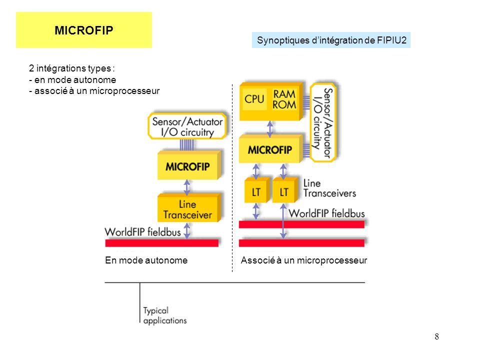 8 MICROFIP Synoptiques d'intégration de FIPIU2 Associé à un microprocesseurEn mode autonome 2 intégrations types : - en mode autonome - associé à un m