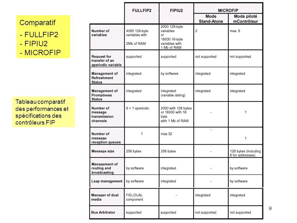 9 Comparatif Tableau comparatif des performances et spécifications des contrôleurs FIP - FULLFIP2 - FIPIU2 - MICROFIP