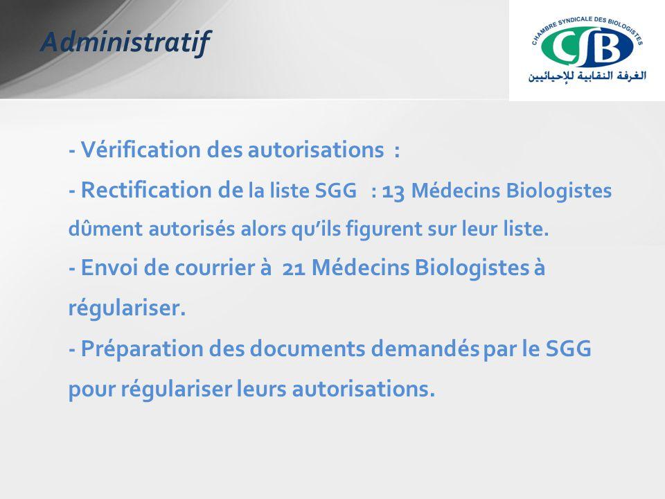 - Vérification des autorisations : - Rectification de la liste SGG : 13 Médecins Biologistes dûment autorisés alors qu'ils figurent sur leur liste.
