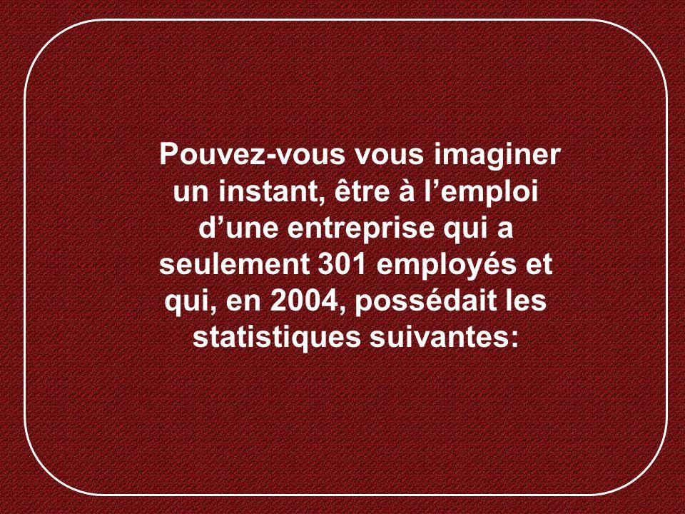 Pouvez-vous vous imaginer un instant, être à l'emploi d'une entreprise qui a seulement 301 employés et qui, en 2004, possédait les statistiques suivantes: