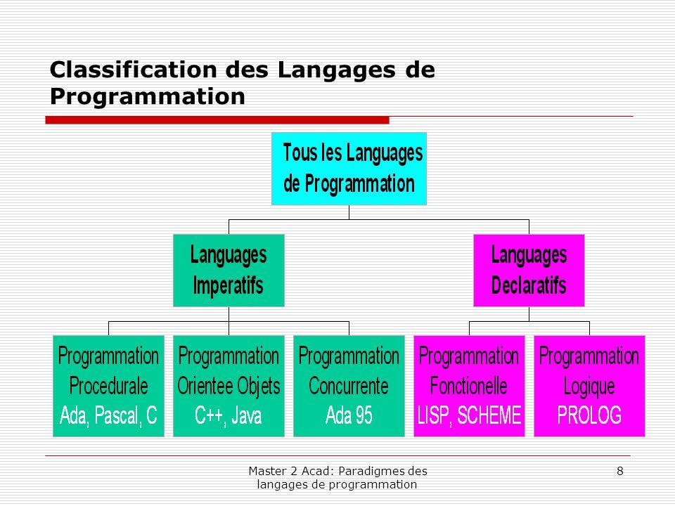 Master 2 Acad: Paradigmes des langages de programmation 9 Classification des Langages de Programmation (suite)  Langages Impératifs: Langages incluant des moyens pour le programmeur d 'attribuer des valeurs à des locations (Variables) en mémoire.
