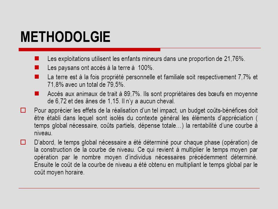 METHODOLGIE  HYPOTHESE La réalisation de la courbe de niveau par une exploitation, modifie fondamentalement le revenu des producteurs en termes de ga
