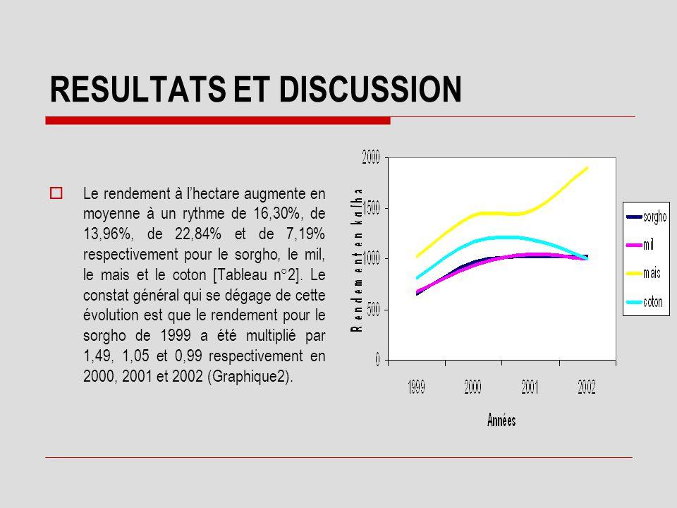 RESULTATS ET DISCUSSION  Vingt pour cent des parcelles de l'échantillon ont adopté les courbes de niveau. En moyenne, l'adoption de ces mesures date