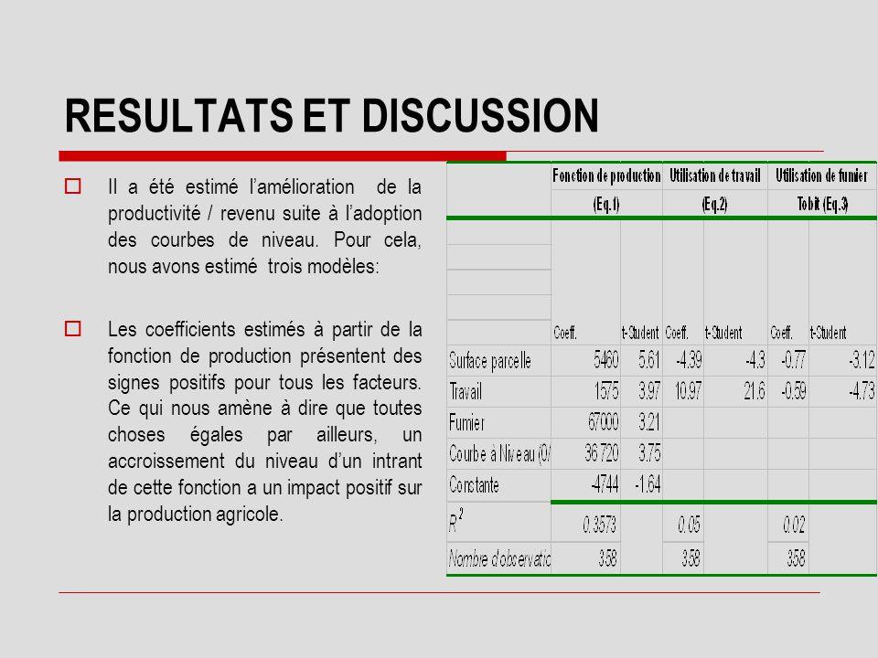 RESULTATS ET DISCUSSION  L'adoption des courbes de niveau prend aussi place plus fréquemment sur les petites surfaces (coefficient relatif à surface