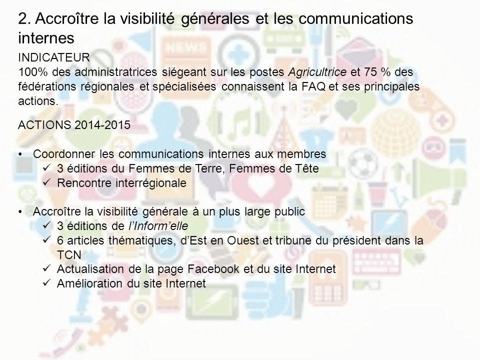 2. Accroître la visibilité générales et les communications internes INDICATEUR 100% des administratrices siégeant sur les postes Agricultrice et 75 %