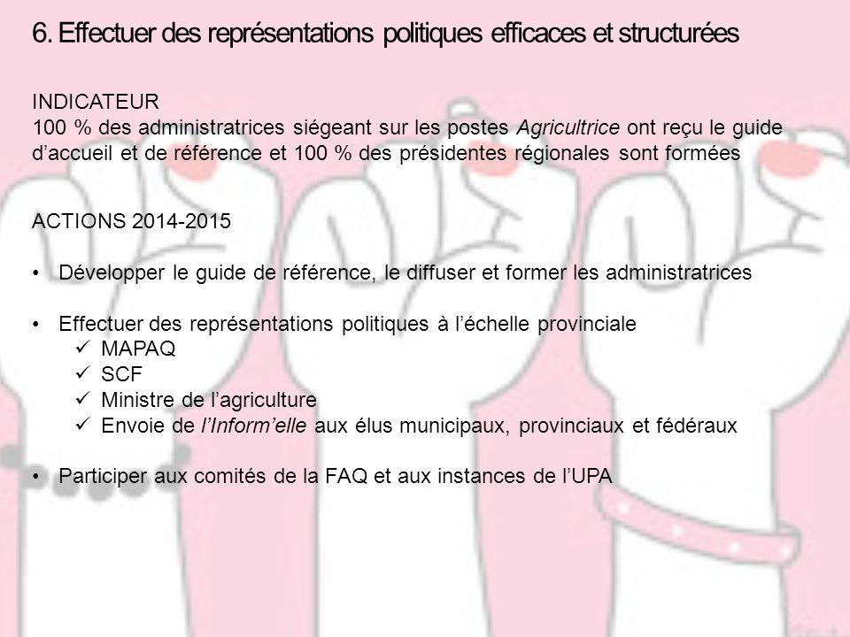 6. Effectuer des représentations politiques efficaces et structurées INDICATEUR 100 % des administratrices siégeant sur les postes Agricultrice ont re
