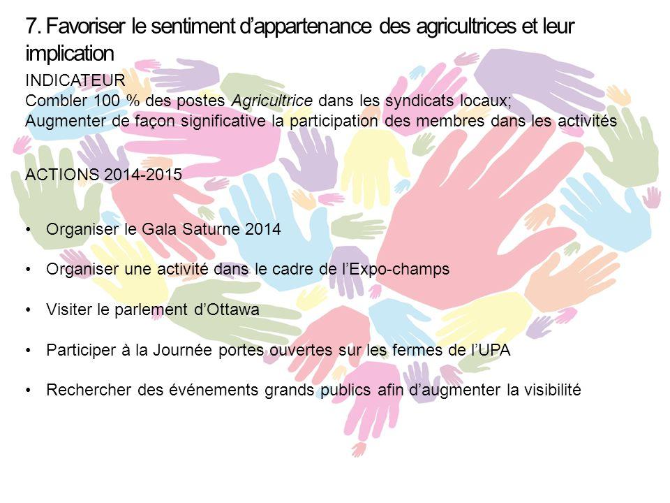 7. Favoriser le sentiment d'appartenance des agricultrices et leur implication INDICATEUR Combler 100 % des postes Agricultrice dans les syndicats loc