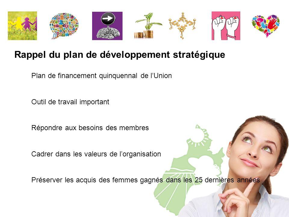 Plan de financement quinquennal de l'Union Outil de travail important Répondre aux besoins des membres Cadrer dans les valeurs de l'organisation Préserver les acquis des femmes gagnés dans les 25 dernières années Rappel du plan de développement stratégique