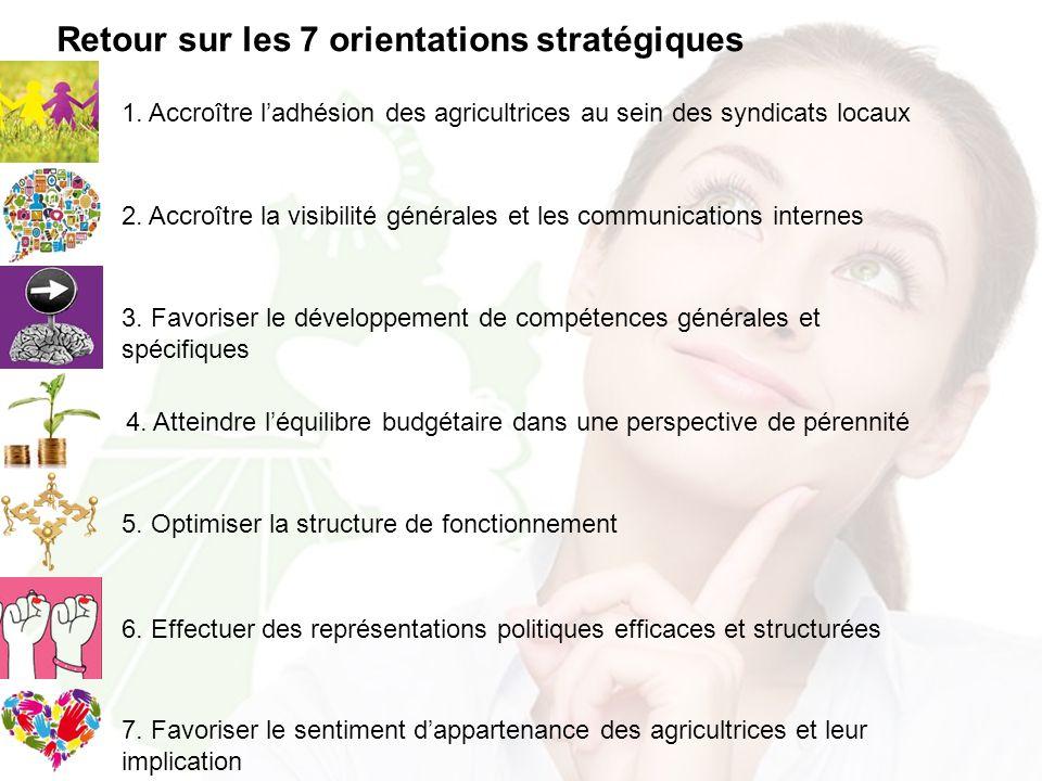 7. Favoriser le sentiment d'appartenance des agricultrices et leur implication Retour sur les 7 orientations stratégiques 1. Accroître l'adhésion des