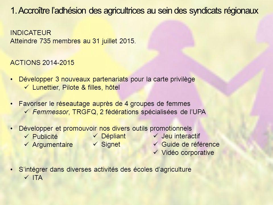 1. Accroître l'adhésion des agricultrices au sein des syndicats régionaux INDICATEUR Atteindre 735 membres au 31 juillet 2015. ACTIONS 2014-2015 Dével