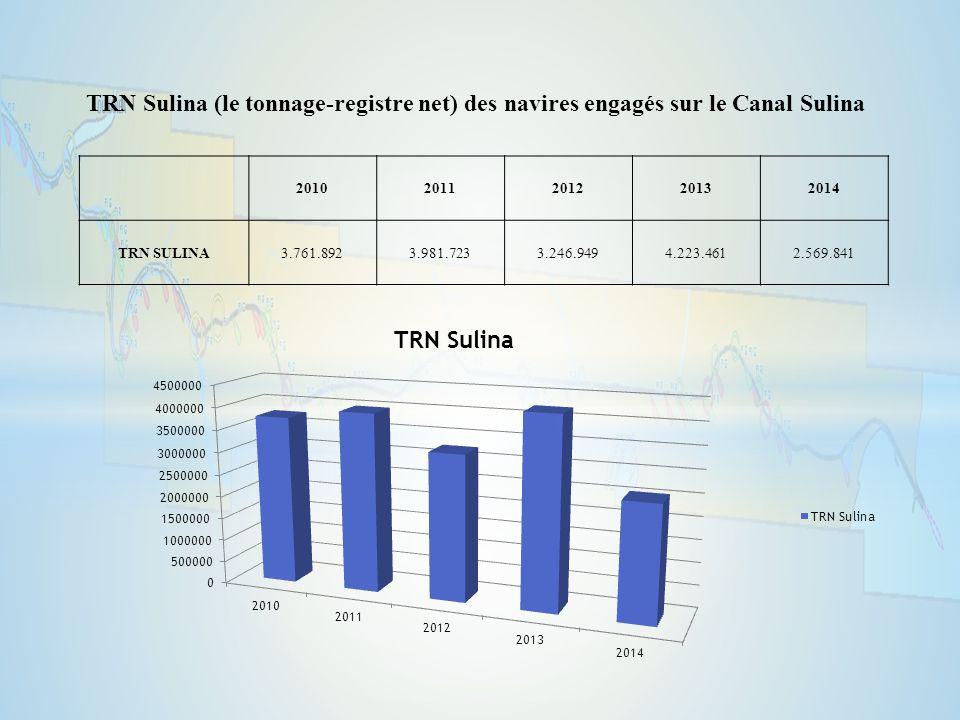 TRN Sulina (le tonnage-registre net) des navires engagés sur le Canal Sulina 20102011201220132014 TRN SULINA3.761.8923.981.7233.246.9494.223.4612.569.841