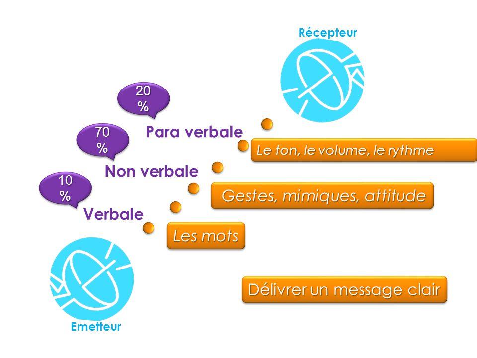 L'importance de la communication non verbale négligeons les mots et négligeons le corps ? Le langage du corps Les mimiques, les postures et les attitu