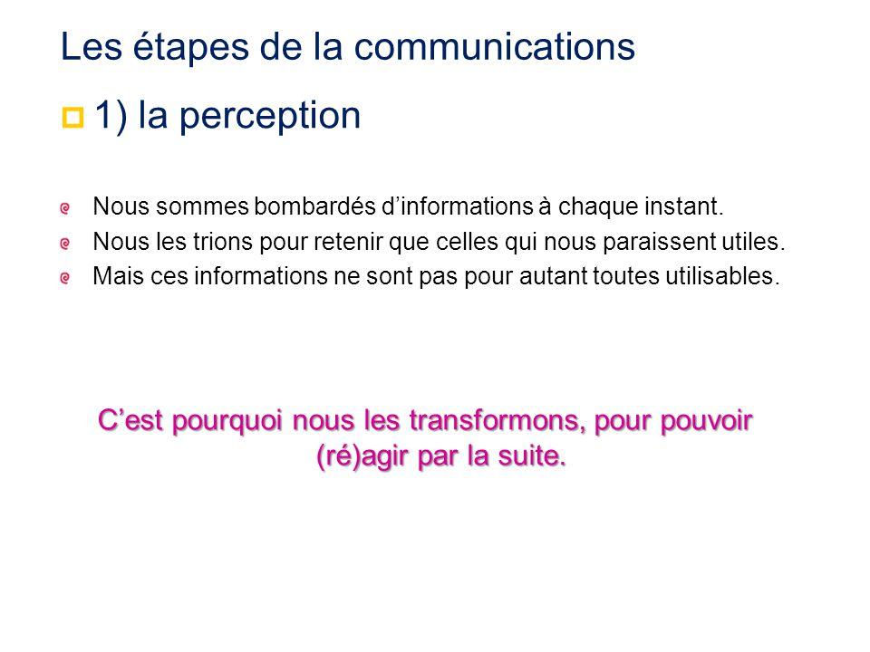 Le modèle de la communication interactif, Pour la PNL, la communication est un processus interactif, « boucle » successivement émetteur récepteur une