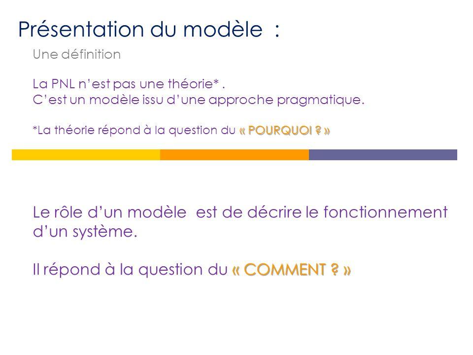 Présentation du modèle : Une définition La PNL n'est pas une théorie*.