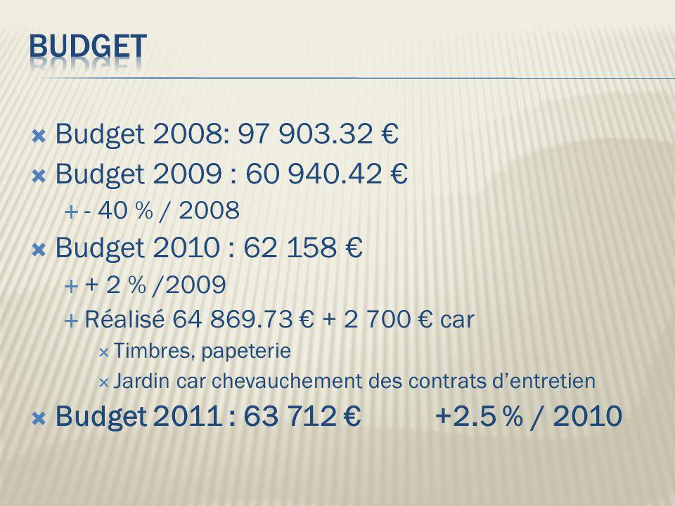  Budget 2008: 97 903.32 €  Budget 2009 : 60 940.42 €  - 40 % / 2008  Budget 2010 : 62 158 €  + 2 % /2009  Réalisé 64 869.73 € + 2 700 € car  Timbres, papeterie  Jardin car chevauchement des contrats d'entretien  Budget 2011 : 63 712 € +2.5 % / 2010