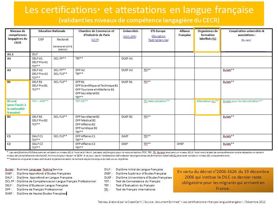 Les certifications * et attestations en langue française (validant les niveaux de compétence langagière du CECR) En vertu du décret n°2006-1626 du 19