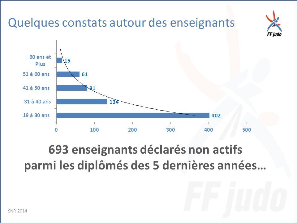 Quelques constats autour des enseignants 693 enseignants déclarés non actifs parmi les diplômés des 5 dernières années… SNR 2014