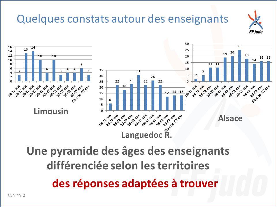 Quelques constats autour des enseignants Une pyramide des âges des enseignants différenciée selon les territoires des réponses adaptées à trouver Limousin Languedoc R.