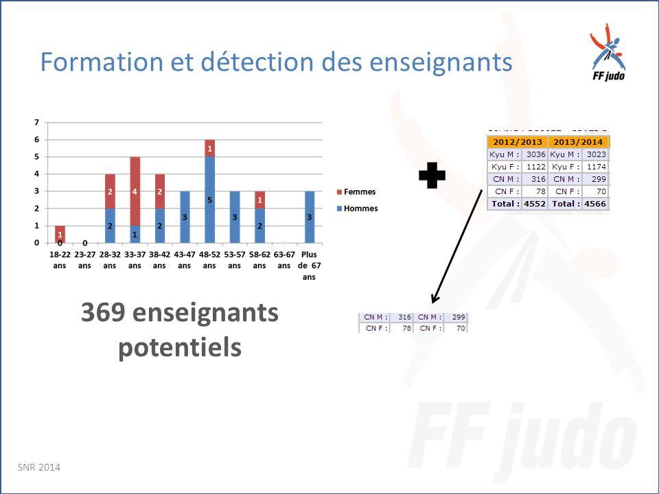 Formation et détection des enseignants 369 enseignants potentiels SNR 2014