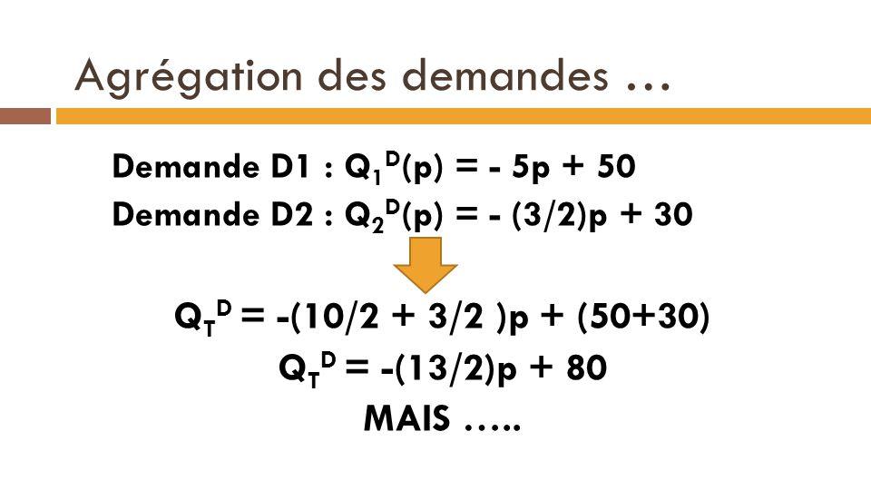Agrégation des demandes … Demande D1 : Q 1 D (p) = - 5p + 50 Demande D2 : Q 2 D (p) = - (3/2)p + 30 Q T D = -(10/2 + 3/2 )p + (50+30) Q T D = -(13/2)p